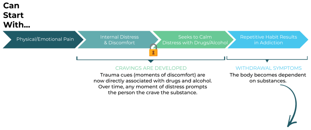 events leading up to addiction